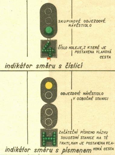 Indikátor na odchodovom a vchodovom návestidle... © Lit. [6] rok 1956