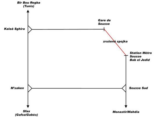 Schéma propojení tratě metra se sítí Grandes Lignes v okolí Sousse © PhDr. Zbyněk Zlinský - ZOBRAZ!