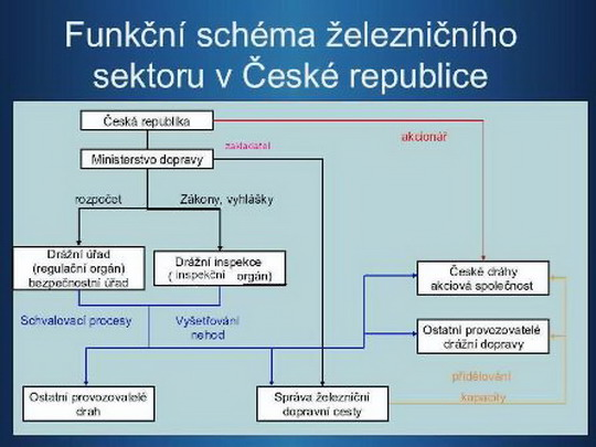 Schéma fungování železnic ČR ze stránek Ministerstva dopravy