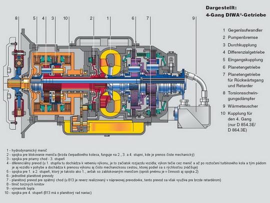 Trakčná hydromechanická prevodovka VOITH DIWA - schéma © Voith Turbo GbmH & Co. KG - ZOBRAZ!