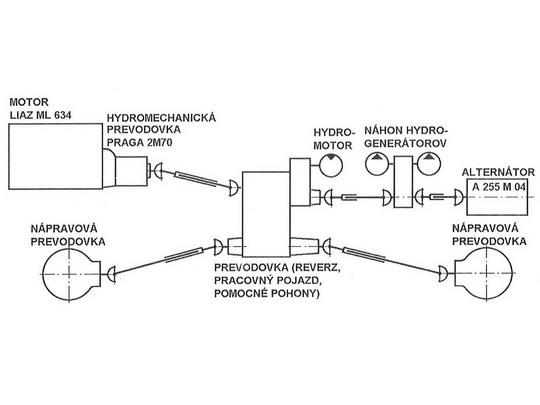 Schéma hydromechanického prenosu výkonu MV 80 (79), © viď [2]