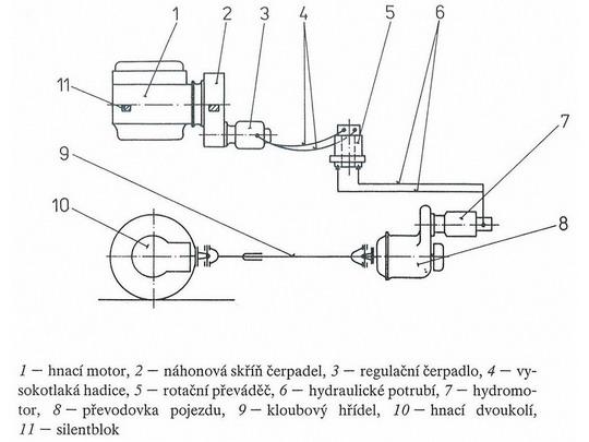 Schéma hydrostatického prenosu výkonu SVP 60, © viď [3] - ZOBRAZ!