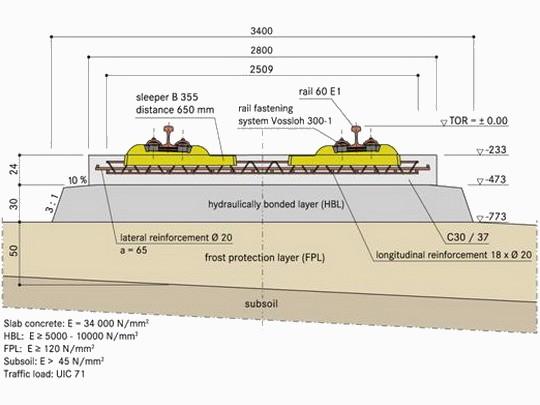RHEDA 2000® - typický priečny rez © Rail.One