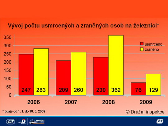 Graf vážných nehod © Drážní inspekce - ZOBRAZ