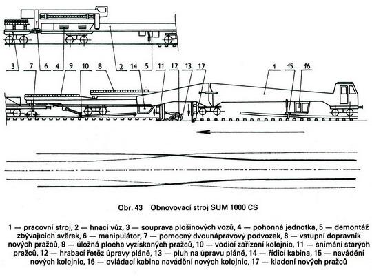 Schéma stroja - zdroj: Stroje a zařízení v traťovém hospodářství, Ing. Václav Jelínek a kol., NADAS 1987