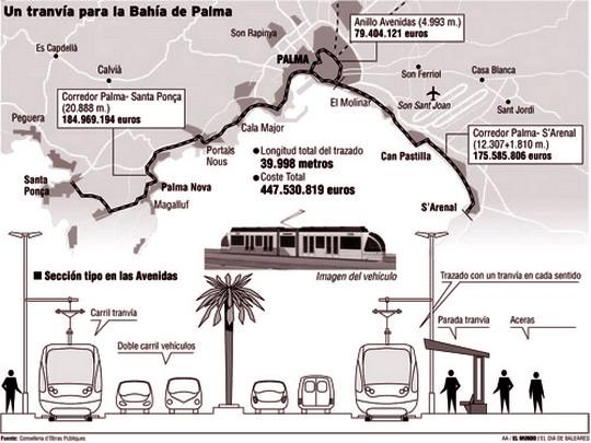 Schéma a data zamýšlené výstavby pobřežní tramvaje v Palmě - zdroj: www.elmundo.es