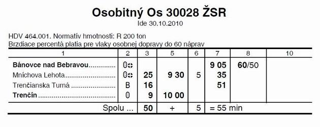 Cestovný poriadok vlaku Os Os 30028 © IZP